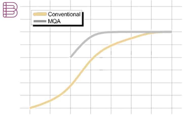 mqa-explained-2